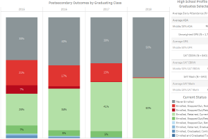 See All Dashboards