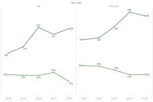 AP Pass Rates vs. Participation