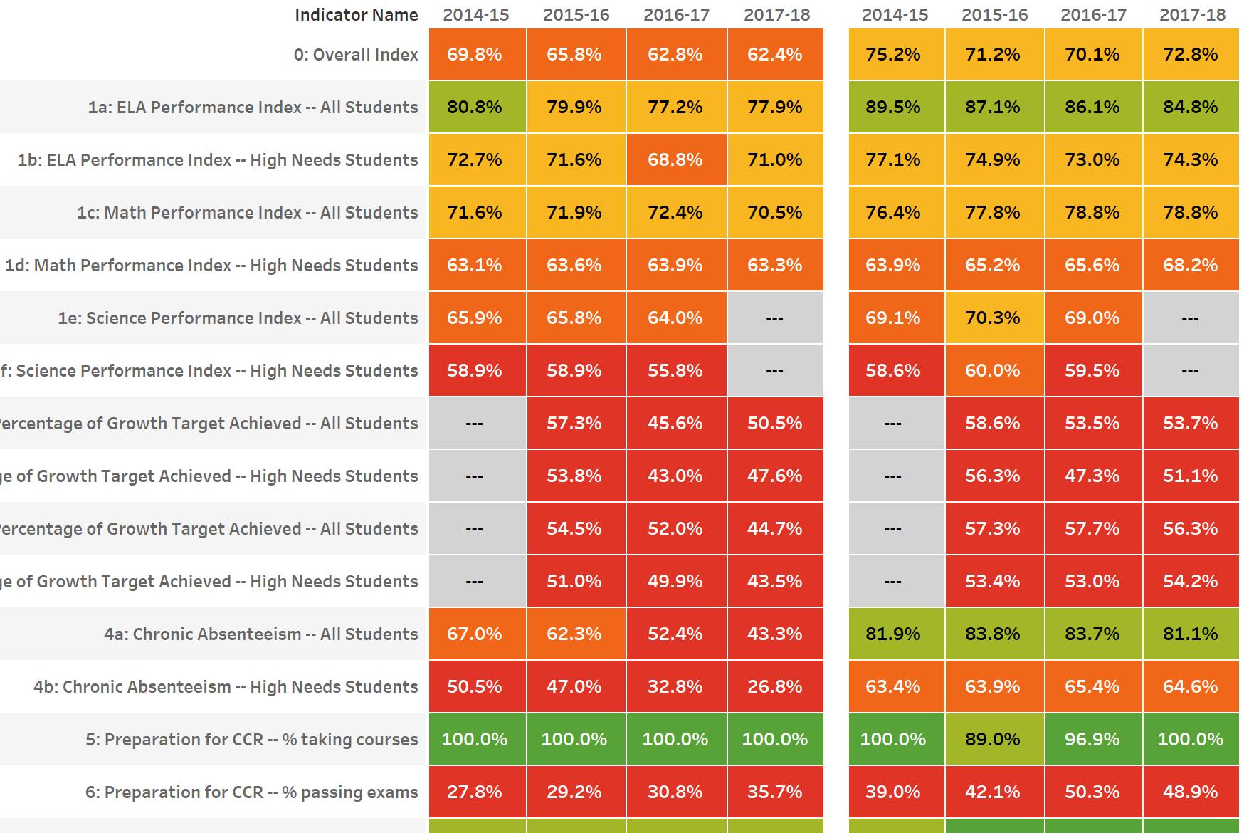 CSDE District Comparison